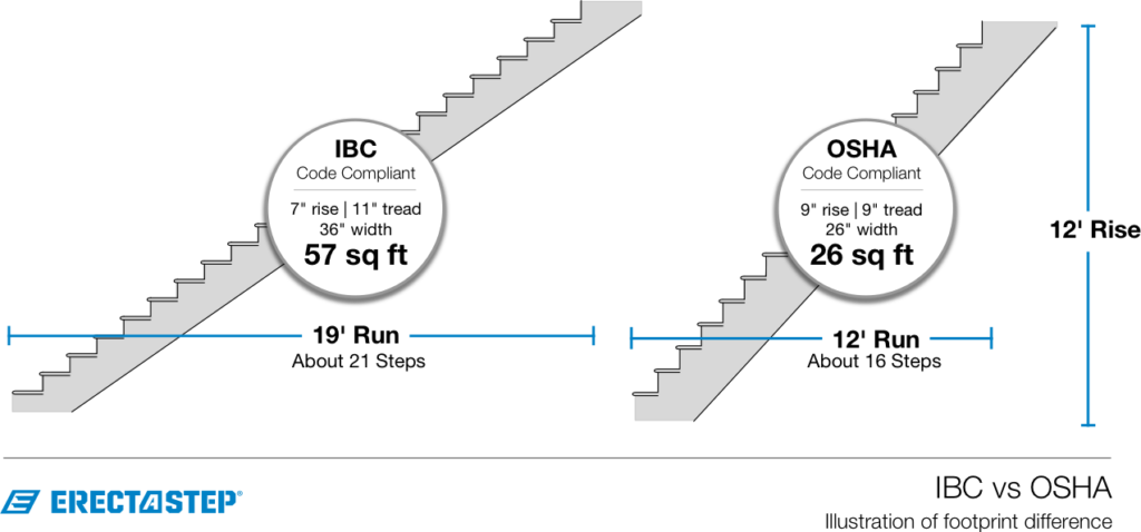 IBC vs OSHA Stairs Illustrated